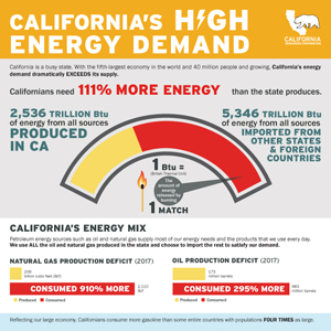 California's High Energy Demand