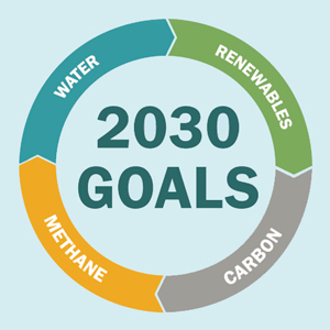 CRC's 2030 Sustainability Goals