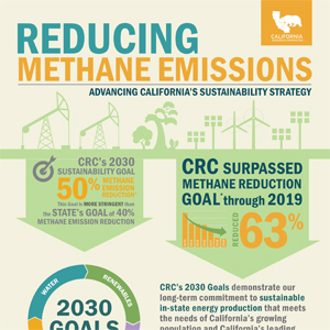 Reducing Methane Emissions