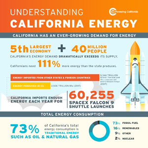 Understanding California's Energy Infographic