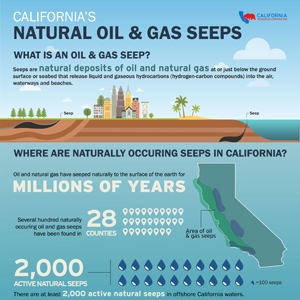 California's Natural Oil & Gas Seeps
