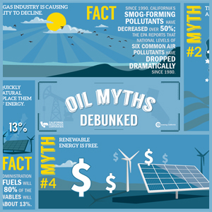 Oil Myths Debunked