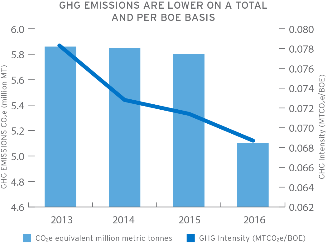 Chart showing GHG emissions are lower on a total and per BOE basis